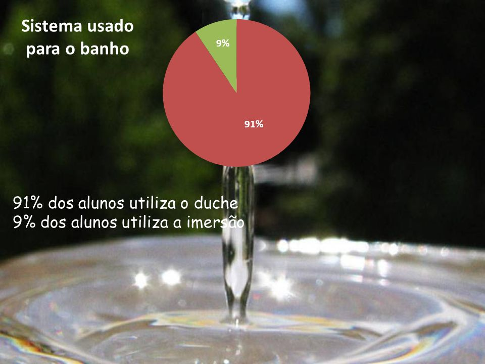 91% dos alunos utiliza o duche 9% dos alunos utiliza a imersão Sistema usado para o banho