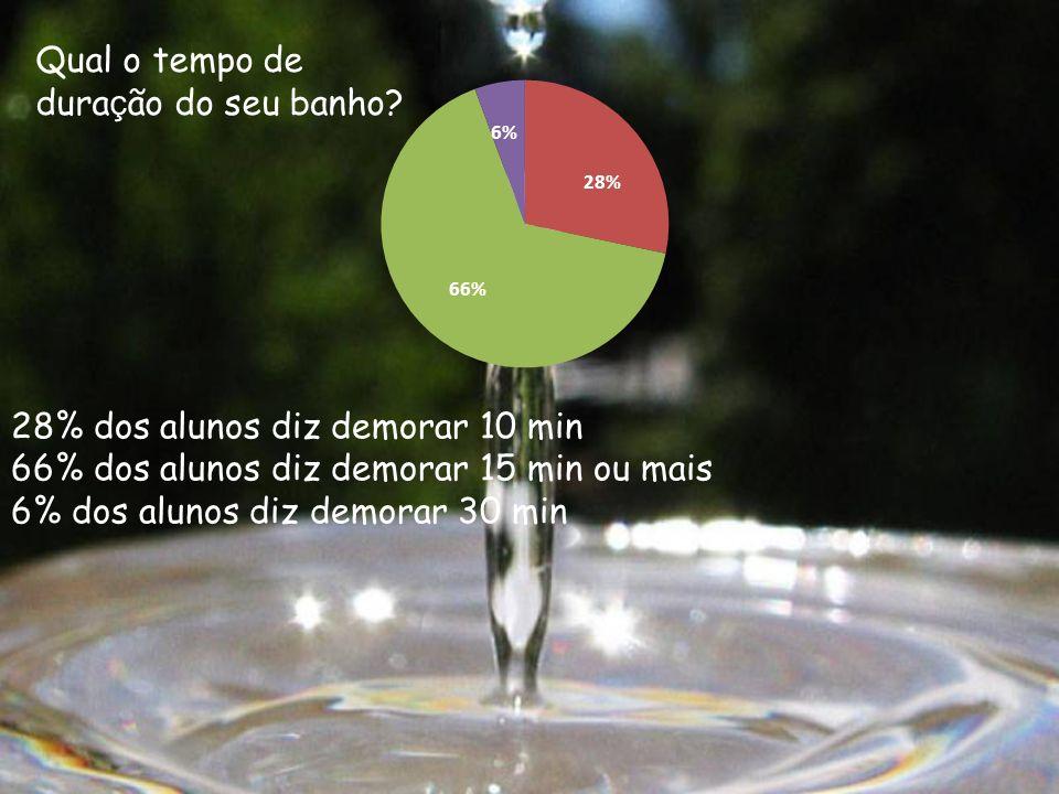 28% dos alunos diz demorar 10 min 66% dos alunos diz demorar 15 min ou mais 6% dos alunos diz demorar 30 min Qual o tempo de dura ç ão do seu banho?