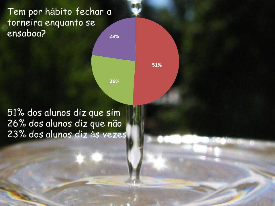 51% dos alunos diz que sim 26% dos alunos diz que não 23% dos alunos diz à s vezes Tem por h á bito fechar a torneira enquanto se ensaboa?