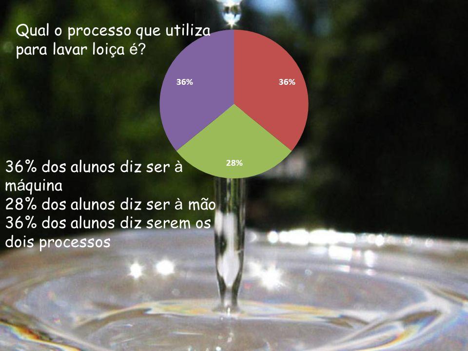 36% dos alunos diz ser à m á quina 28% dos alunos diz ser à mão 36% dos alunos diz serem os dois processos Qual o processo que utiliza para lavar loi