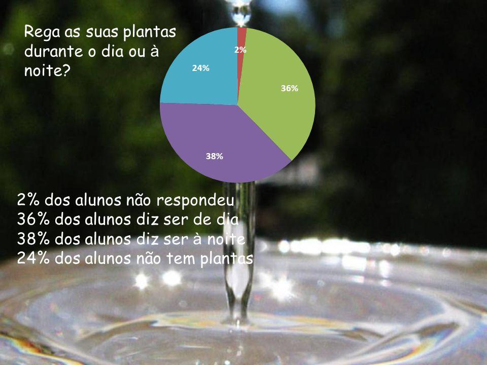 2% dos alunos não respondeu 36% dos alunos diz ser de dia 38% dos alunos diz ser à noite 24% dos alunos não tem plantas Rega as suas plantas durante o