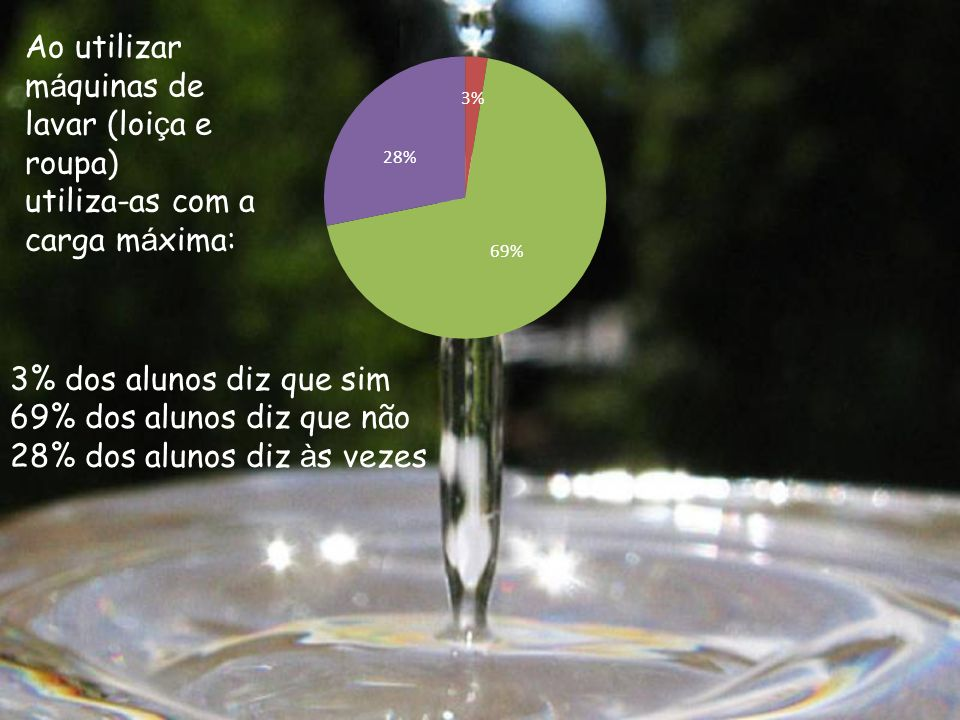 3% dos alunos diz que sim 69% dos alunos diz que não 28% dos alunos diz à s vezes Ao utilizar m á quinas de lavar (loi ç a e roupa) utiliza-as com a c