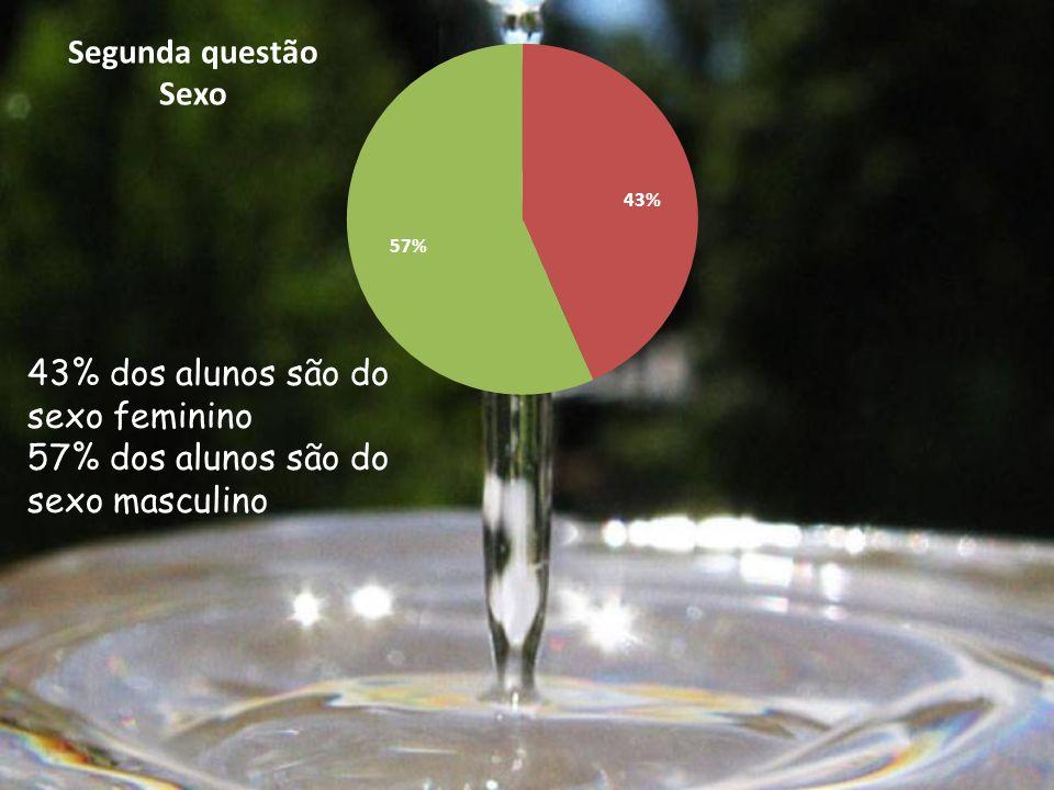 43% dos alunos são do sexo feminino 57% dos alunos são do sexo masculino Segunda questão Sexo