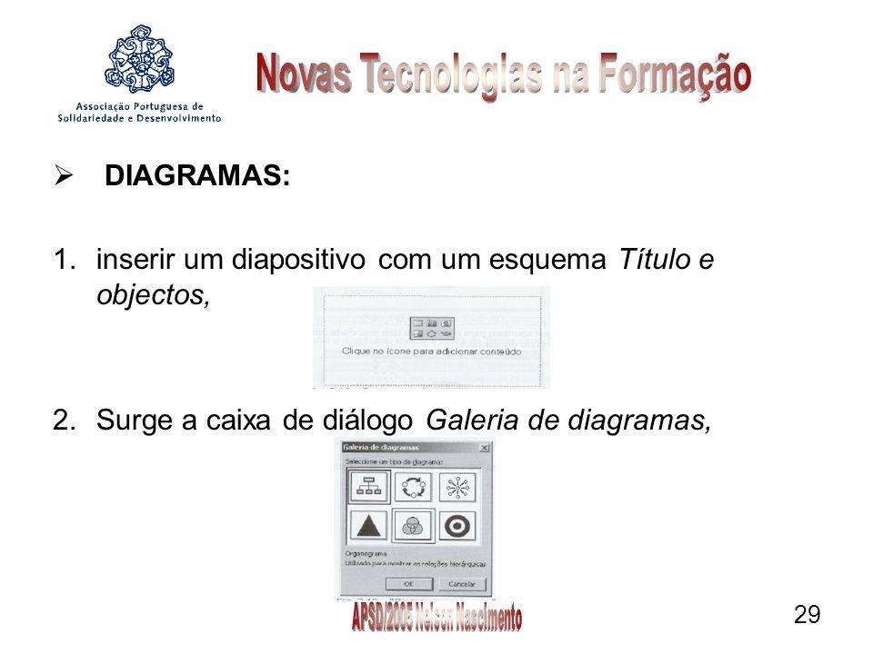29 DIAGRAMAS: 1.inserir um diapositivo com um esquema Título e objectos, 2.Surge a caixa de diálogo Galeria de diagramas,