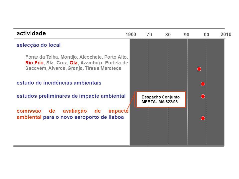 2010 1960 70809000 actividade selecção do local Fonte da Telha, Montijo, Alcochete, Porto Alto, Rio Frio, Sta. Cruz, Ota, Azambuja, Portela de Sacavém