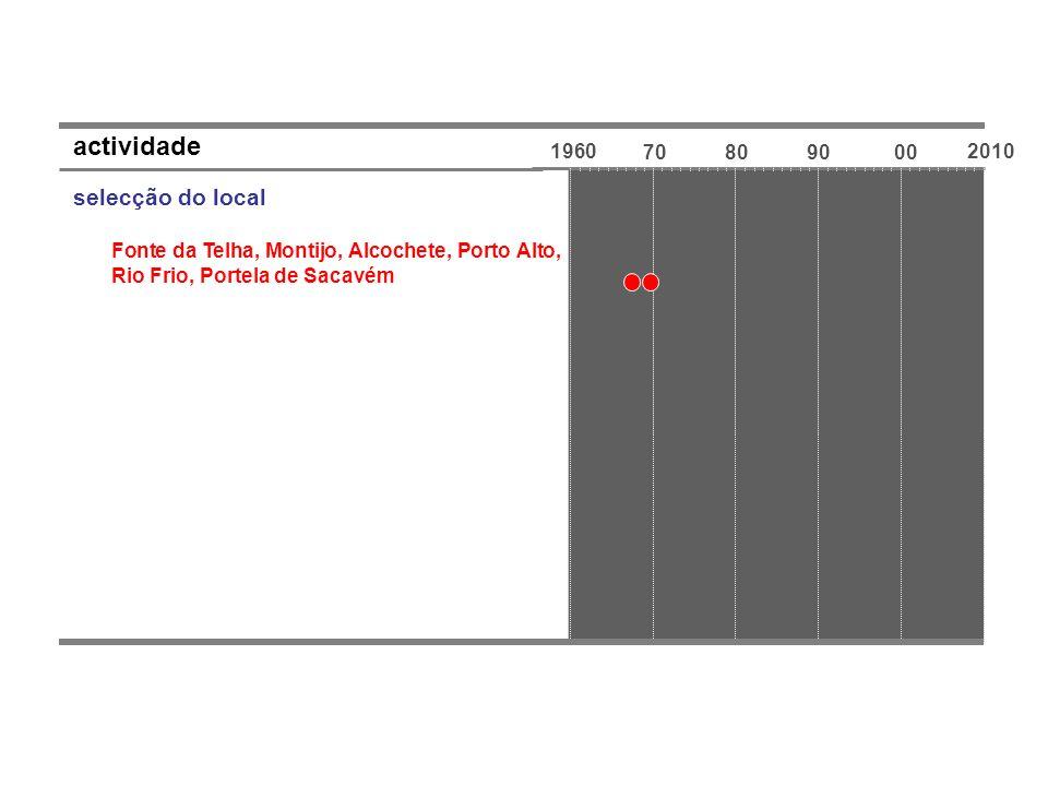 1960 70809000 2010 actividade selecção do local Fonte da Telha, Montijo, Alcochete, Porto Alto, Rio Frio, Portela de Sacavém