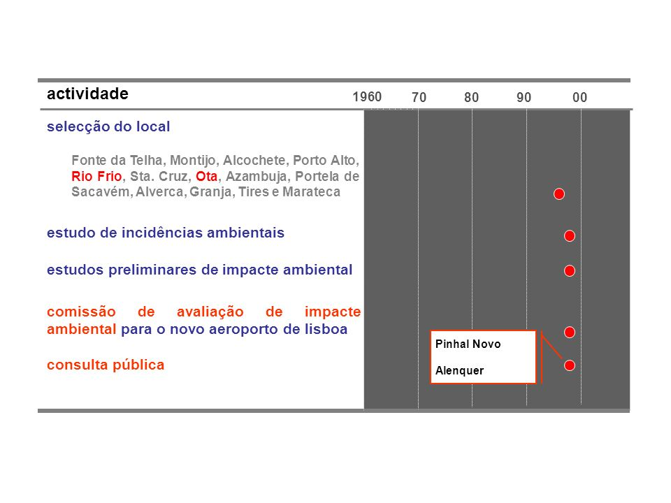 1960 70809000 actividade selecção do local Fonte da Telha, Montijo, Alcochete, Porto Alto, Rio Frio, Sta. Cruz, Ota, Azambuja, Portela de Sacavém, Alv