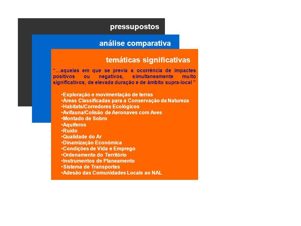 pressupostos Exploração e movimentação de terras Áreas Classificadas para a Conservação da Natureza Habitats/Corredores Ecológicos Avifauna/Colisão de