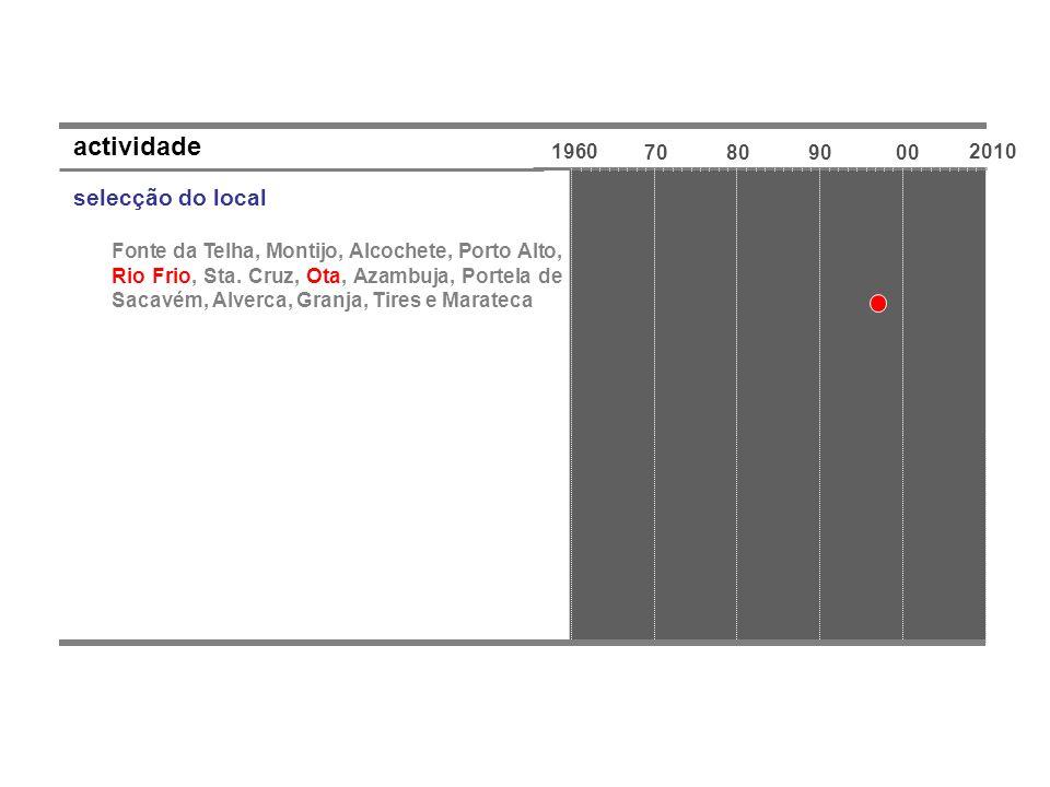 1960 70809000 2010 actividade selecção do local Fonte da Telha, Montijo, Alcochete, Porto Alto, Rio Frio, Sta. Cruz, Ota, Azambuja, Portela de Sacavém