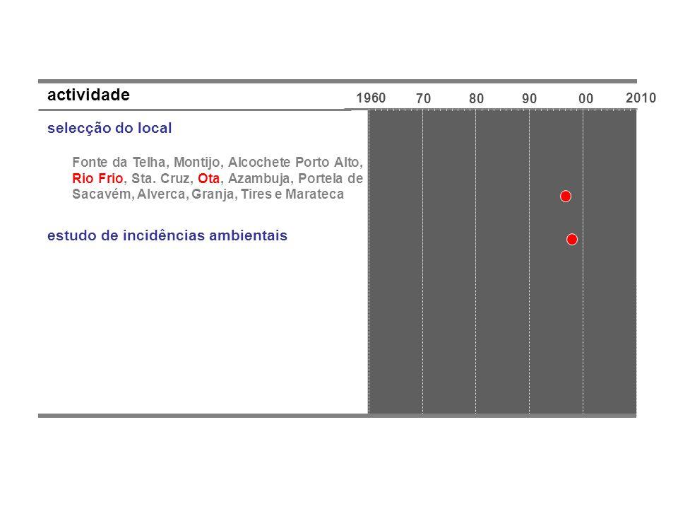 1960 70809000 2010 actividade selecção do local Fonte da Telha, Montijo, Alcochete Porto Alto, Rio Frio, Sta. Cruz, Ota, Azambuja, Portela de Sacavém,