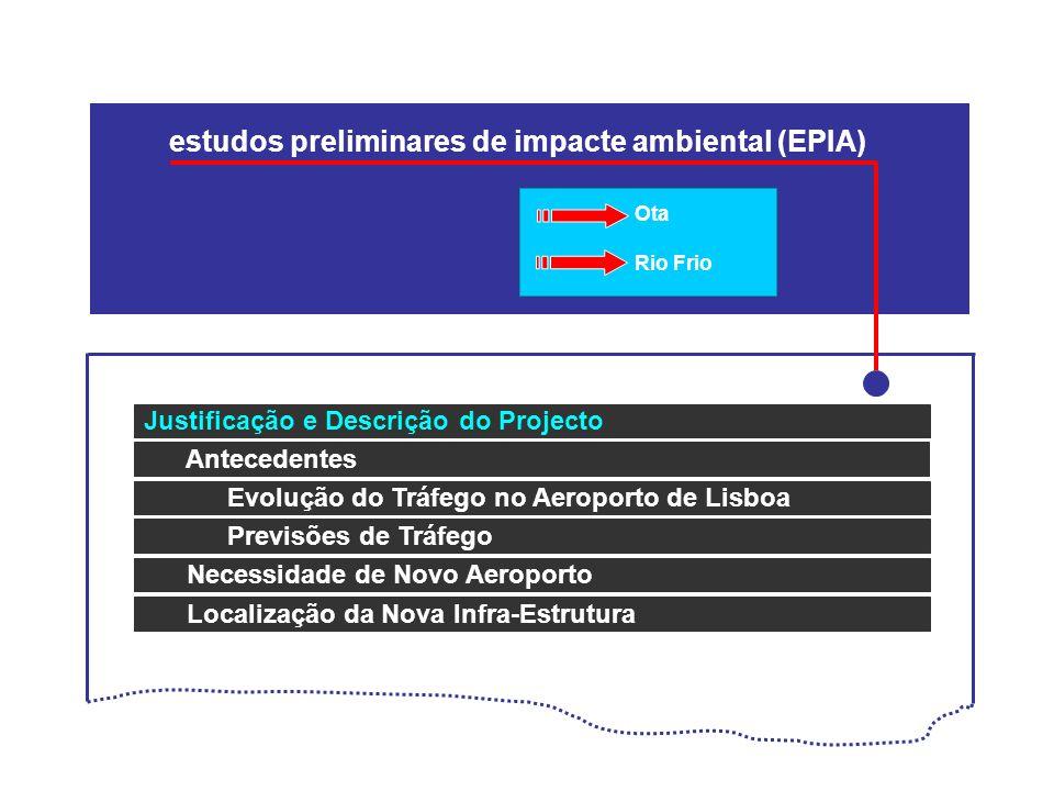 estudos preliminares de impacte ambiental (EPIA) Justificação e Descrição do Projecto Antecedentes Evolução do Tráfego no Aeroporto de Lisboa Previsõe