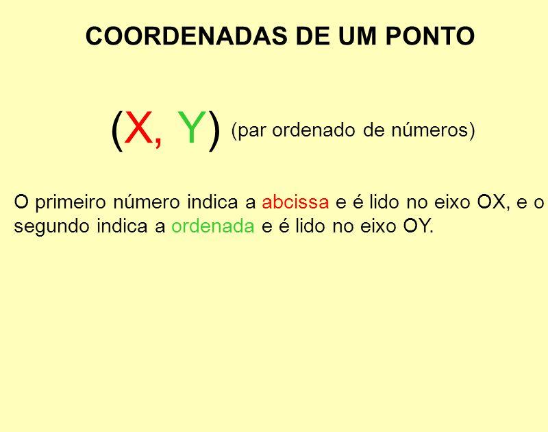 COORDENADAS DE UM PONTO O primeiro número indica a abcissa e é lido no eixo OX, e o segundo indica a ordenada e é lido no eixo OY. (X, Y) (par ordenad