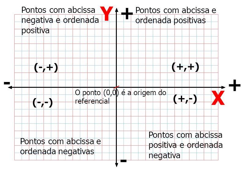 O ponto (0,0) é a origem do referencial Pontos com abcissa e ordenada positivas (+,+) (-,+) + - - + (-,-) (+,-) Pontos com abcissa negativa e ordenada