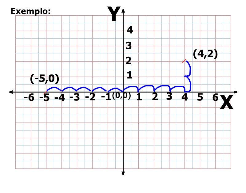 (0,0) 1 2 3 -2-3 1 2 -2 (+,+) (-,+) (-,-) (+,-) (-2,-1) (-2,1)(2,1) (2,-2) Determina as coordenadas de cada um dos pontos assinalados a vermelho.