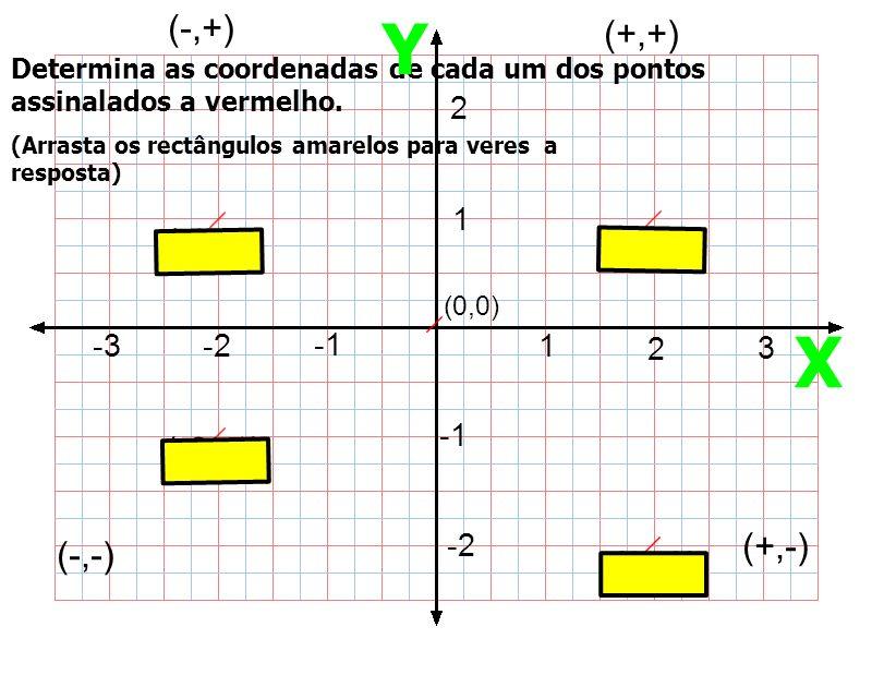 (0,0) 1 2 3 -2-3 1 2 -2 (+,+) (-,+) (-,-) (+,-) (-2,-1) (-2,1)(2,1) (2,-2) Determina as coordenadas de cada um dos pontos assinalados a vermelho. Y X