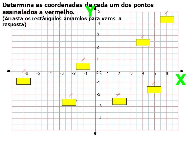 Determina as coordenadas de cada um dos pontos assinalados a vermelho. 1 2 3 4 56 1 2 3 4 5 -2 -3 -4 -2 -3 -4 -5-6 (0,0) (-1,1) (-6,0) (-2,-2)(2,-2) (