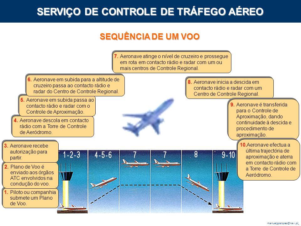 manuelgpslopes@nav.pt SERVIÇO DE CONTROLE DE TRÁFEGO AÉREO SEQUÊNCIA DE UM VOO 1.Piloto ou companhia submete um Plano de Voo.