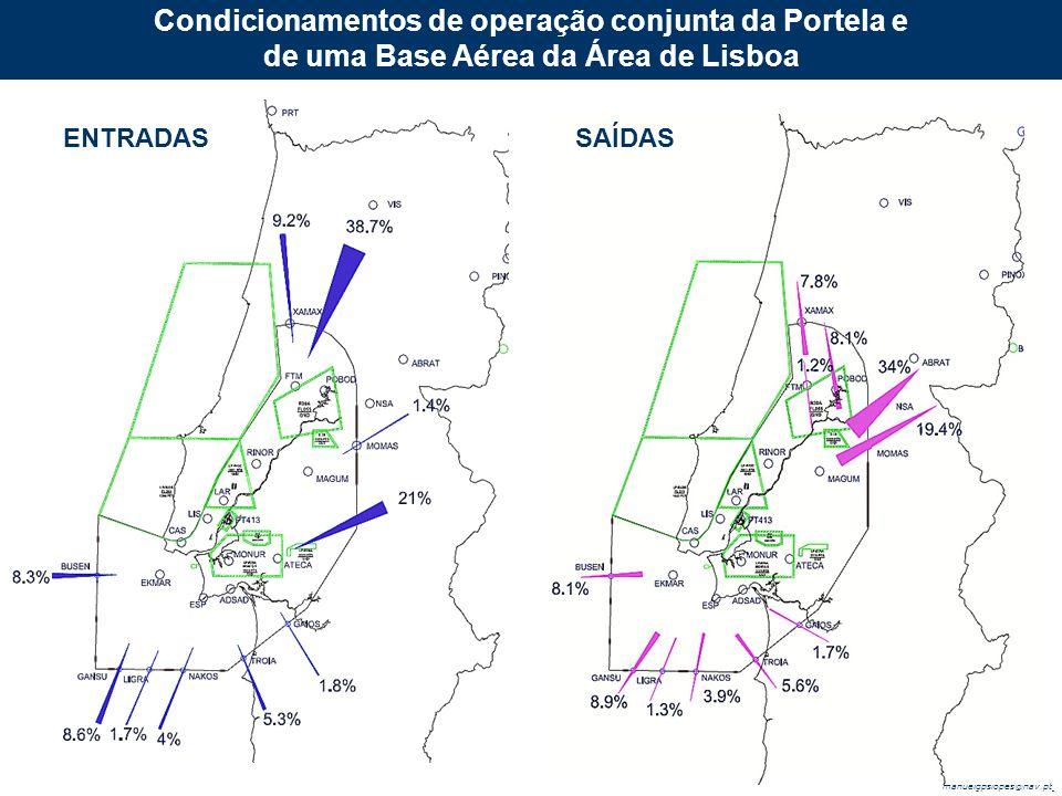 manuelgpslopes@nav.pt Condicionamentos de operação conjunta da Portela e de uma Base Aérea da Área de Lisboa ENTRADASSAÍDAS