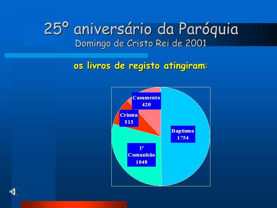 25º aniversário da Paróquia Domingo de Cristo Rei de 2001 os livros de registo atingiram: