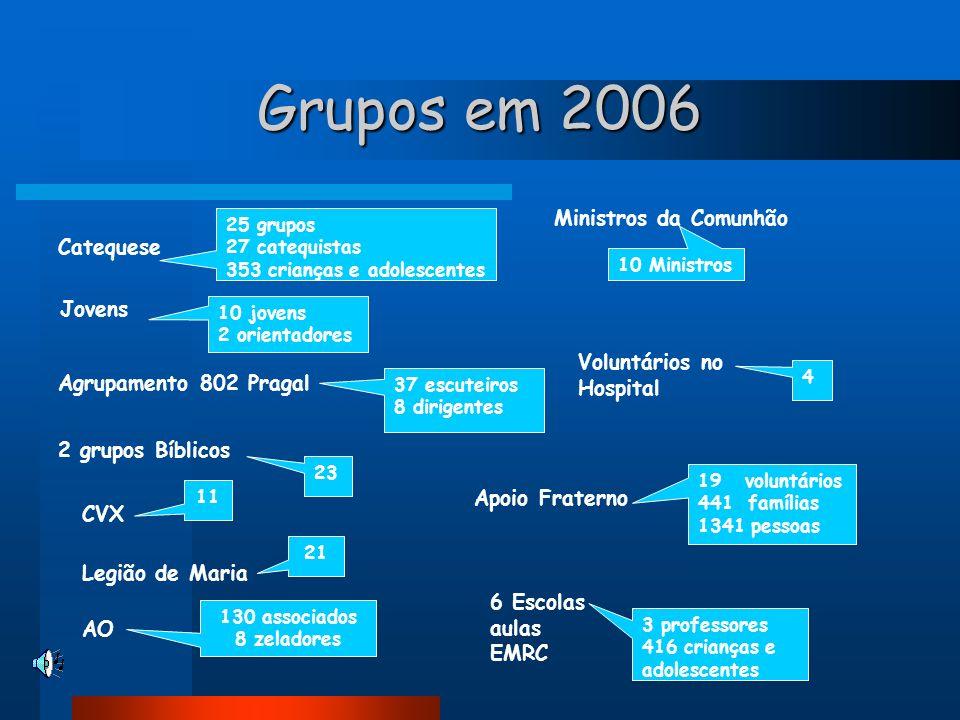 Grupos em 2006 25 grupos 27 catequistas 353 crianças e adolescentes Catequese Agrupamento 802 Pragal 37 escuteiros 8 dirigentes 10 jovens 2 orientador
