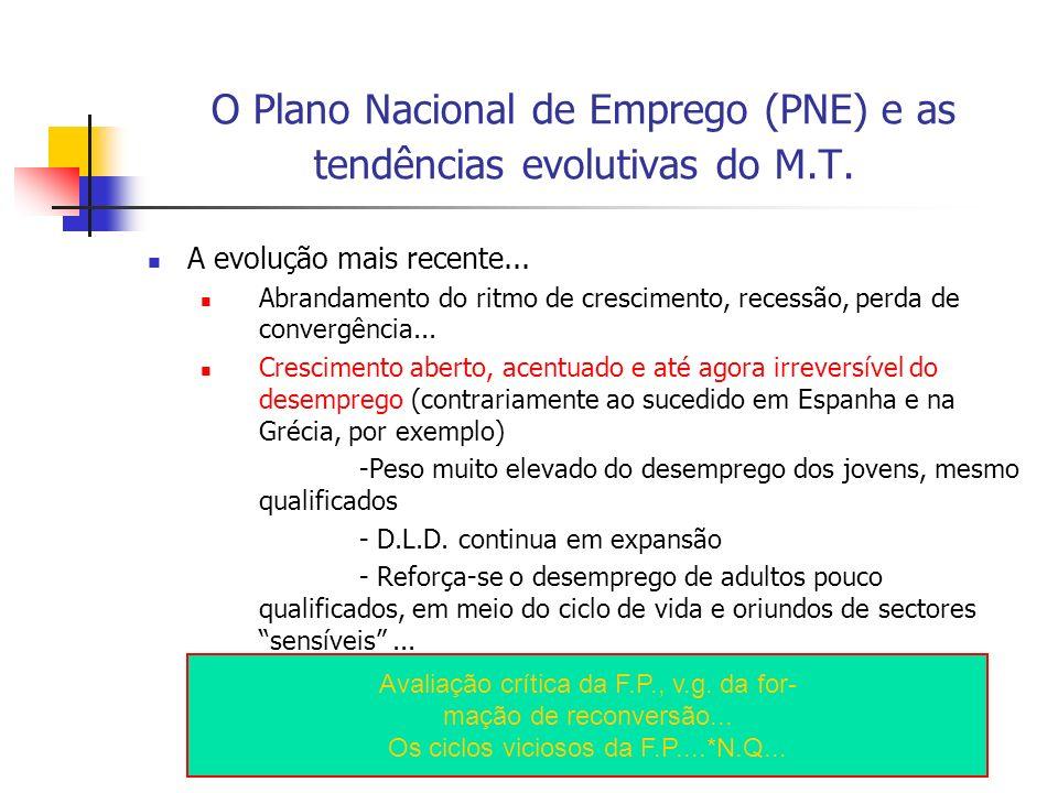 O Plano Nacional de Emprego (PNE) e as tendências evolutivas do M.T. A evolução mais recente... Abrandamento do ritmo de crescimento, recessão, perda