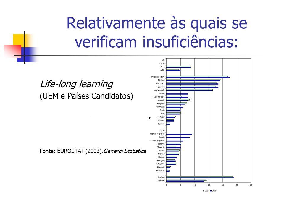 Relativamente às quais se verificam insuficiências: Life-long learning (UEM e Países Candidatos) Fonte: EUROSTAT (2003),General Statistics