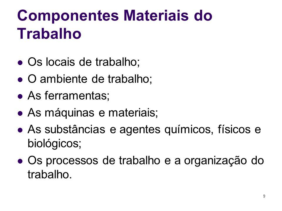 9 Componentes Materiais do Trabalho Os locais de trabalho; O ambiente de trabalho; As ferramentas; As máquinas e materiais; As substâncias e agentes químicos, físicos e biológicos; Os processos de trabalho e a organização do trabalho.