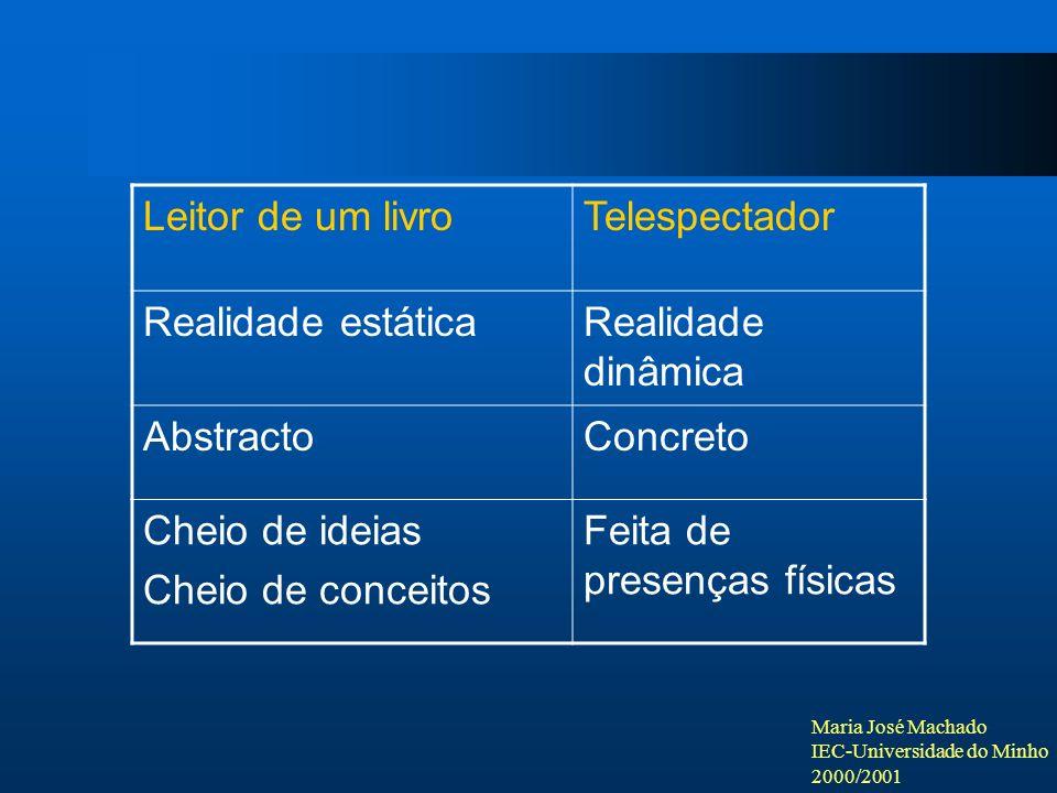 Maria José Machado IEC-Universidade do Minho 2000/2001 Leitor de um livroTelespectador Realidade estáticaRealidade dinâmica AbstractoConcreto Cheio de