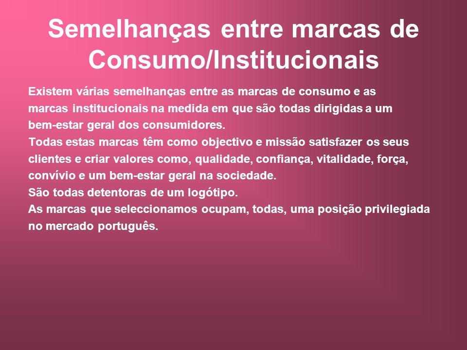 Semelhanças entre marcas de Consumo/Institucionais Existem várias semelhanças entre as marcas de consumo e as marcas institucionais na medida em que s