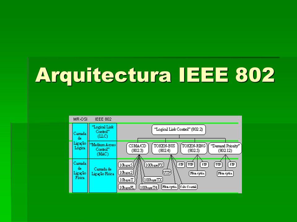Arquitectura IEEE 802