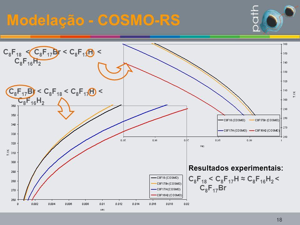 Modelação - COSMO-RS 18 C 8 F 18 < C 8 F 17 H C 8 F 16 H 2 < C 8 F 17 Br C 8 F 18 < C 8 F 17 Br < C 8 F 17 H < C 8 F 16 H 2 C 8 F 17 Br < C 8 F 18 < C