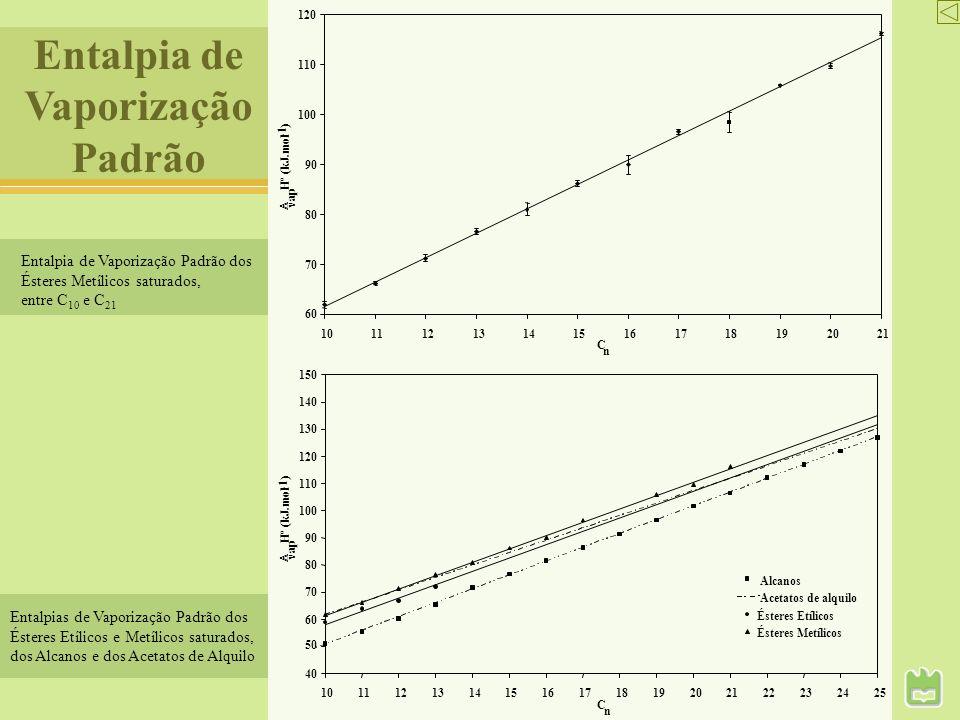 Entalpia de Vaporização Padrão Entalpia de Vaporização Padrão dos Ésteres Metílicos saturados, entre C 10 e C 21 Entalpias de Vaporização Padrão dos É