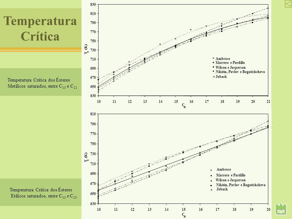 Temperatura Crítica Temperatura Crítica dos Ésteres Etílicos saturados, entre C 10 e C 20 630 650 670 690 710 730 750 770 790 810 10111213141516171819