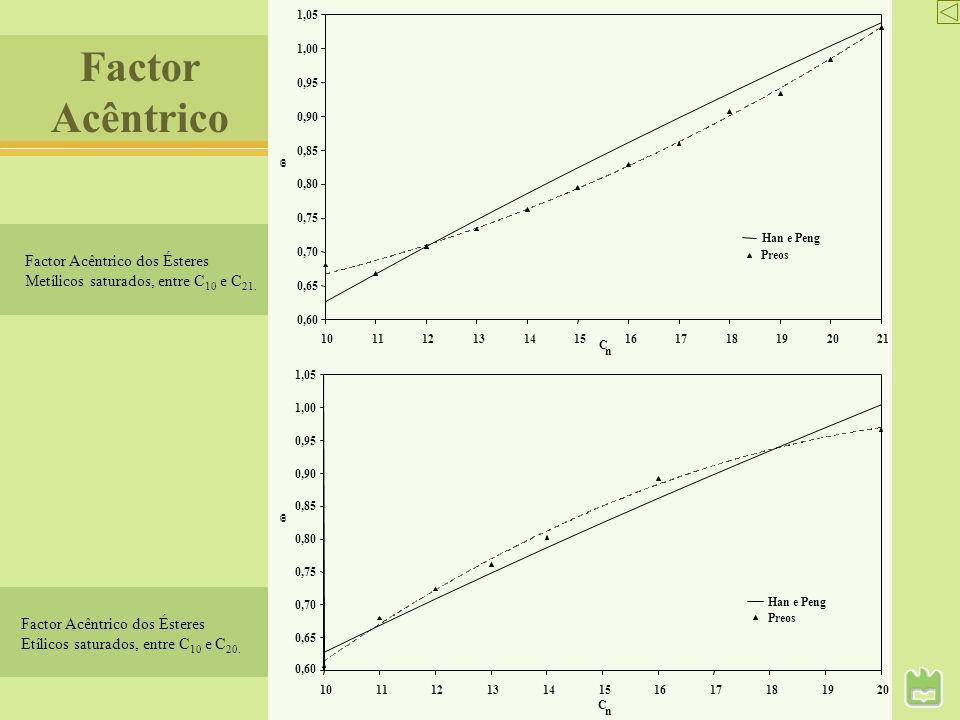 Factor Acêntrico dos Ésteres Metílicos saturados, entre C 10 e C 21. 0,60 0,65 0,70 0,75 0,80 0,85 0,90 0,95 1,00 1,05 101112131415161718192021 C n Ha