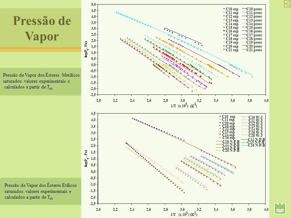 Pressão de Vapor dos Ésteres Metílicos saturados: valores experimentais e calculados a partir de T eb Pressão de Vapor Pressão de Vapor dos Ésteres Et