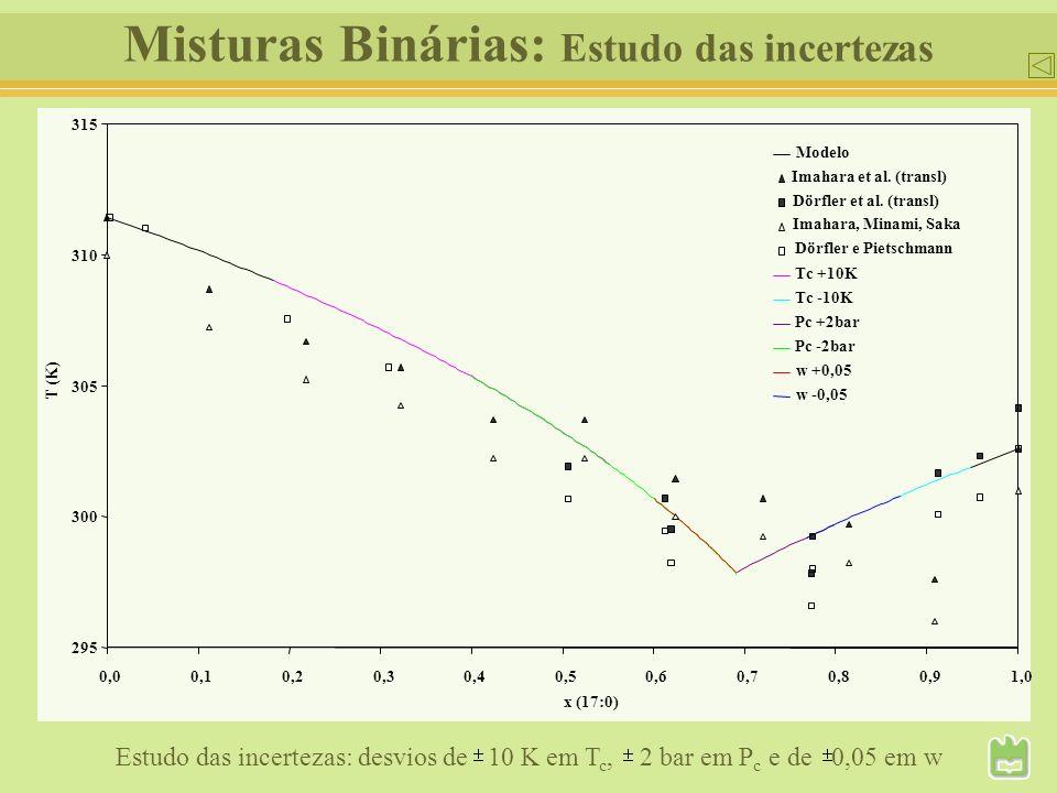Misturas Binárias: Estudo das incertezas 295 300 305 310 315 0,00,10,20,30,40,50,60,70,80,91,0 x (17:0) T (K) Modelo Imahara et al. (transl) Dörfler e