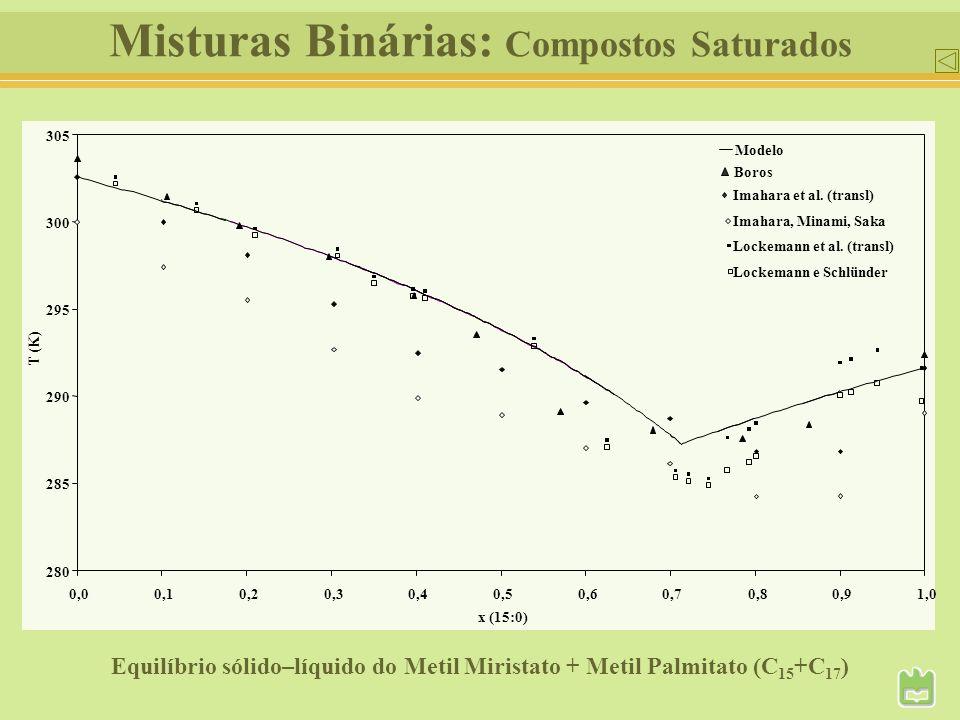 Misturas Binárias: Compostos Saturados 280 285 290 295 300 305 0,00,10,20,30,40,50,60,70,80,91,0 x (15:0) T (K) Imahara et al. (transl) Boros Modelo I