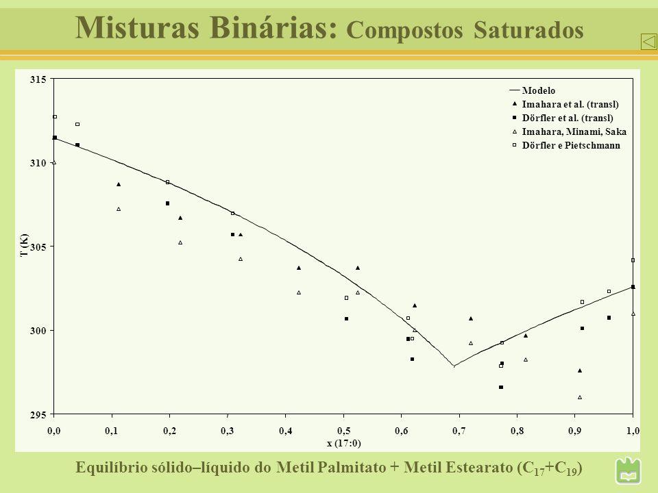 Misturas Binárias: Compostos Saturados 295 300 305 310 315 0,00,10,20,30,40,50,60,70,80,91,0 x (17:0) T (K) Modelo Imahara et al. (transl) Dörfler et
