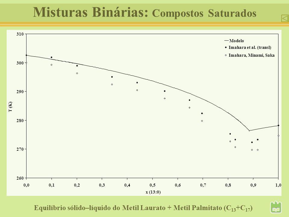Misturas Binárias: Compostos Saturados Equilíbrio sólido–líquido do Metil Laurato + Metil Palmitato (C 13 +C 17 ) 260 270 280 290 300 310 0,0 0,10,20,
