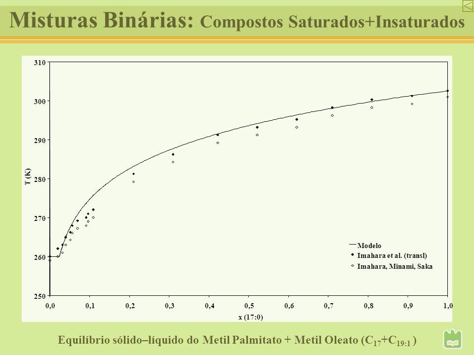 Misturas Binárias: Compostos Saturados+Insaturados Equilíbrio sólido–líquido do Metil Palmitato + Metil Oleato (C 17 +C 19:1 ) 250 260 270 280 290 300