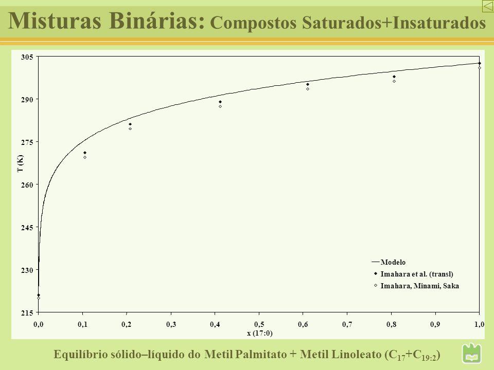 Misturas Binárias: Compostos Saturados+Insaturados Equilíbrio sólido–líquido do Metil Palmitato + Metil Linoleato (C 17 +C 19:2 ) 215 230 245 260 275