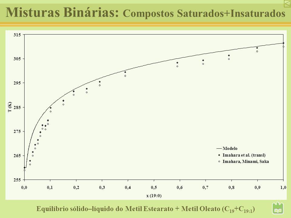 Misturas Binárias: Compostos Saturados+Insaturados Equilíbrio sólido–líquido do Metil Estearato + Metil Oleato (C 19 +C 19:1 ) 255 265 275 285 295 305