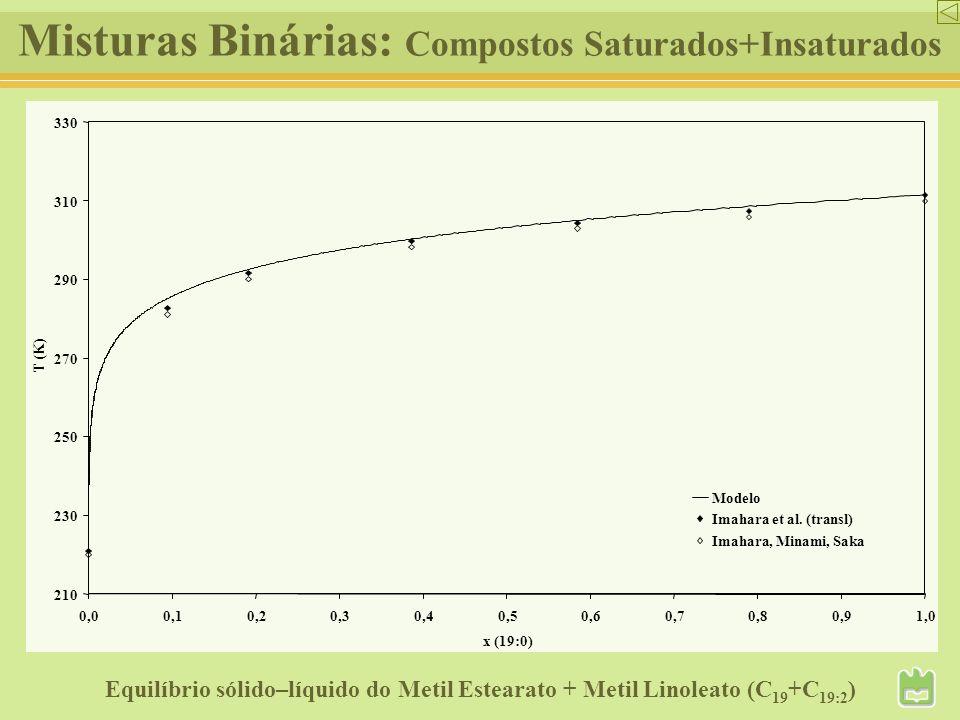 Misturas Binárias: Compostos Saturados+Insaturados Equilíbrio sólido–líquido do Metil Estearato + Metil Linoleato (C 19 +C 19:2 ) 210 230 250 270 290