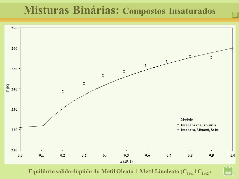 Misturas Binárias: Compostos Insaturados Equilíbrio sólido–líquido do Metil Oleato + Metil Linoleato (C 19:1 +C 19:2 ) 210 220 230 240 250 260 270 0,0