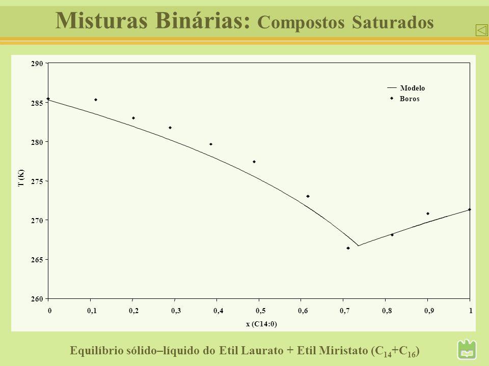 Misturas Binárias: Compostos Saturados 260 265 270 275 280 285 290 00,10,20,30,40,50,60,70,80,91 x (C14:0) T (K) Boros Modelo Equilíbrio sólido–líquid