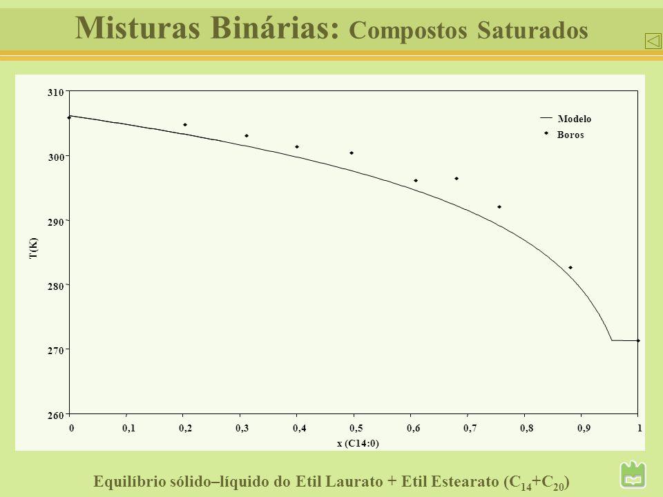 Misturas Binárias: Compostos Saturados 260 270 280 290 300 310 00,10,20,30,40,50,60,70,80,91 x (C14:0) T(K) Boros Modelo Equilíbrio sólido–líquido do