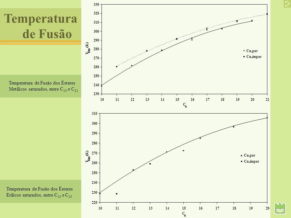Entalpia de Fusão 20 30 40 50 60 70 80 101112131415161718192021 C n fus H (kJ.mol ) Cn,par Cn,ímpar 20 25 30 35 40 45 50 55 60 65 70 1011121314151617181920 C n fus H (kJ.mol ) Cn,par Cn,ímpar Entalpia de Fusão dos Ésteres Metílicos saturados, entre C 10 e C 21 Entalpia de Fusão dos Ésteres Etílicos saturados, entre C 10 e C 20