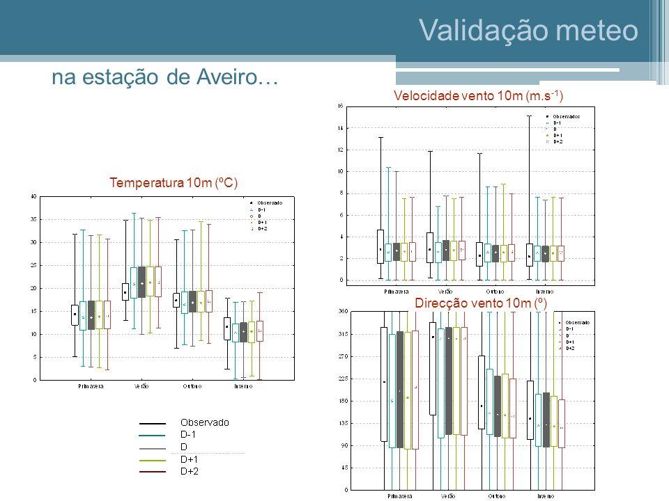 Validação meteo Temperatura 10m (ºC) Velocidade vento 10m (m.s -1 ) Direcção vento 10m (º) na estação de Aveiro…