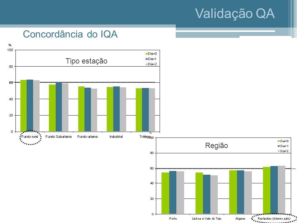 Validação QA Concordância do IQA Tipo estação Região
