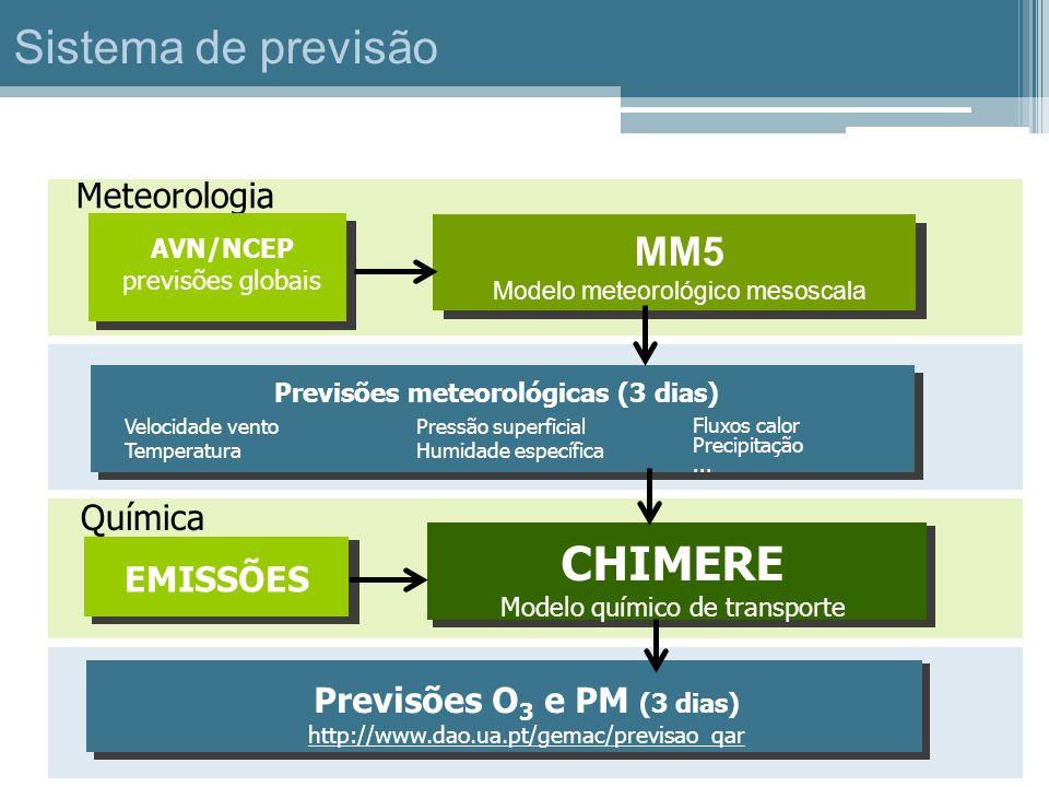 Meteorologia MM5 Modelo meteorológico mesoscala AVN/NCEP previsões globais Velocidade vento Temperatura Fluxos calor Precipitação... Pressão superfici